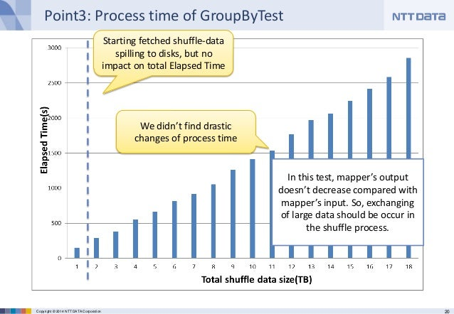 20Copyright © 2014 NTT DATA Corporation Point3: Process time of GroupByTest Starting fetched shuffle-data spilling to disk...