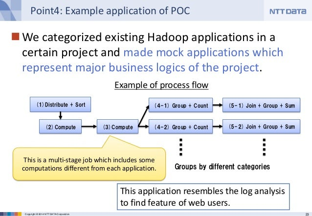 23Copyright © 2014 NTT DATA Corporation Point4: Example application of POC We categorized existing Hadoop applications in...