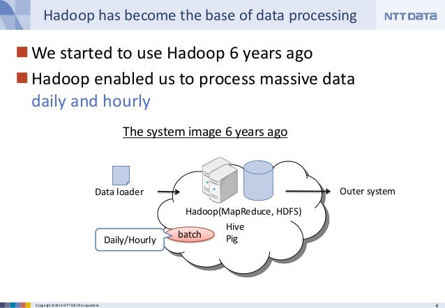 6Copyright © 2014 NTT DATA Corporation Hadoop has become the base of data processing We started to use Hadoop 6 years ago...