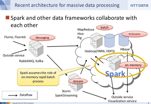 9Copyright © 2014 NTT DATA Corporation Recent architecture for massive data processing Spark and other data frameworks co...