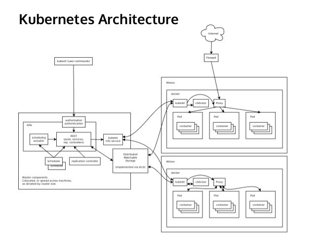 Apache stratos 4 1 0 architecture for Architecture kubernetes