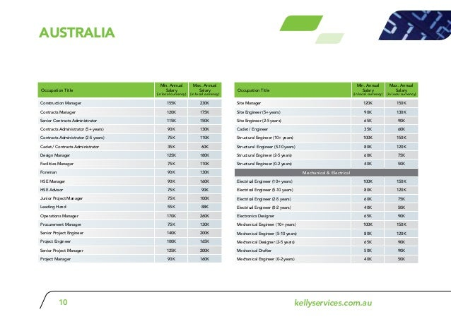 Annual Salary In Local Currency Australia 12