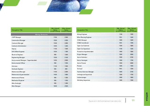 apac pt salary guide 2012, Human Body
