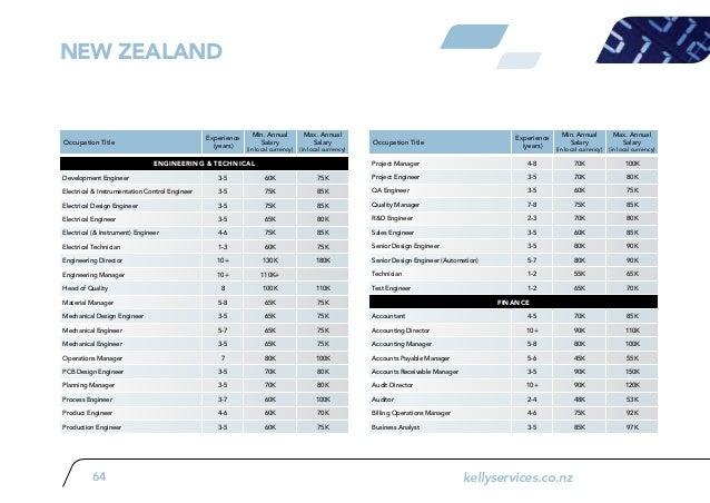 APAC PT Salary Guide 2012