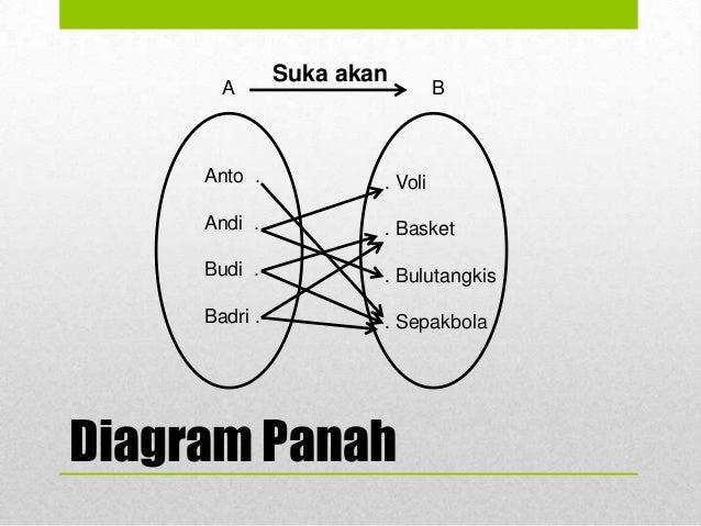 Apa itu relasi diagram panah 8 ccuart Images