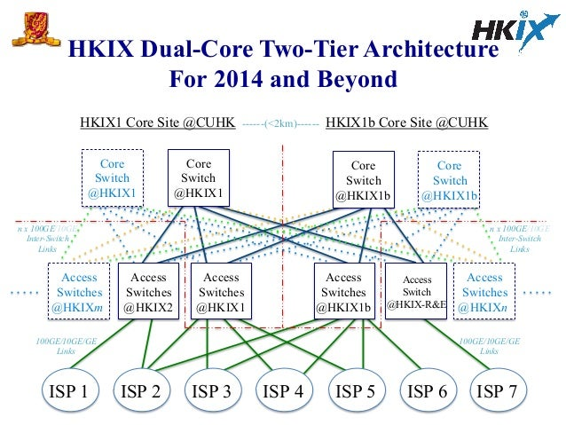 HKIX Dual-Core Two-Tier Architecture For 2014 and Beyond HKIX1 Core Site @CUHK HKIX1b Core Site @CUHK Core Switch @HKIX1 C...