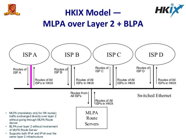 ISP DISP A ISP B ISP C Routes of ISP A Routes of All ISPs in HKIX Routes of ISP B Routes of ISP C Routes of ISP D Routes o...