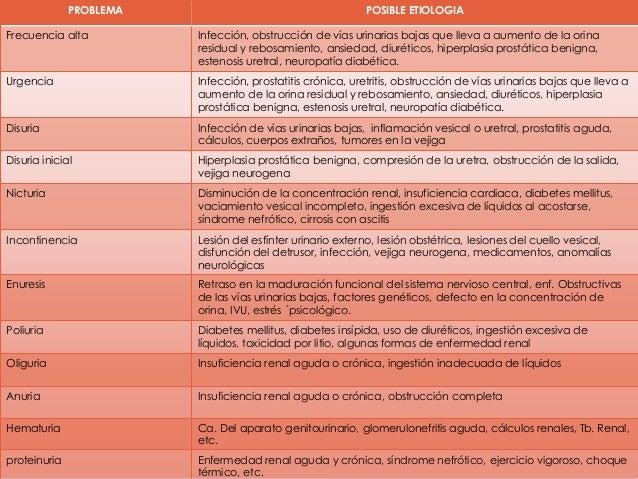 valoración del Aparato Renal y urinario