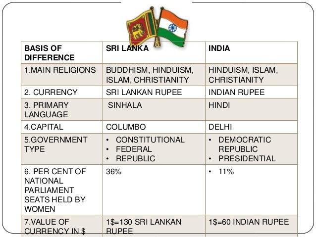 China–Sri Lanka relations