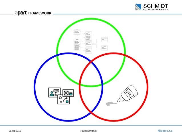 apart Framework: Porting from VisualWorks Slide 3
