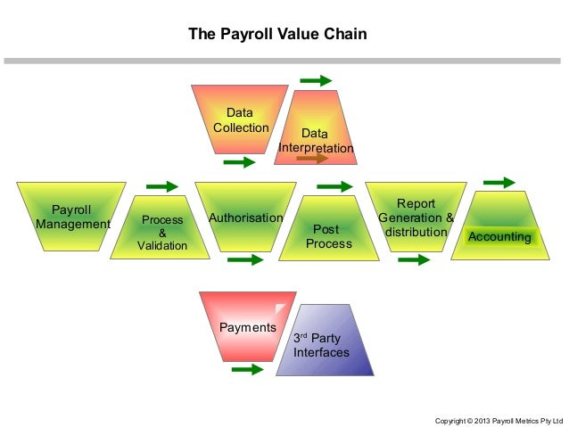 payroll performance improvement Sap note 2096177 created to make some payroll performance improvements,  removes the parameter transfer using value() in some.