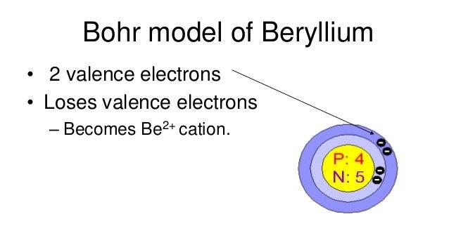 Bohr Diagram For Beryllium Ion Wiring Diagram Database