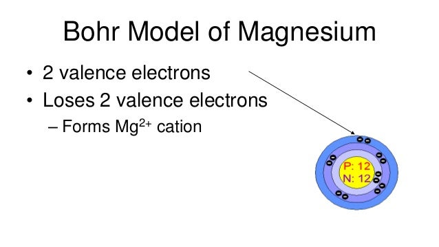 Ap basic chemistry atoms to ions bonding molecules v compounds w bohr model of magnesium 2 valence electrons loses 2 valence electrons forms mg2 cation 13 ccuart Gallery