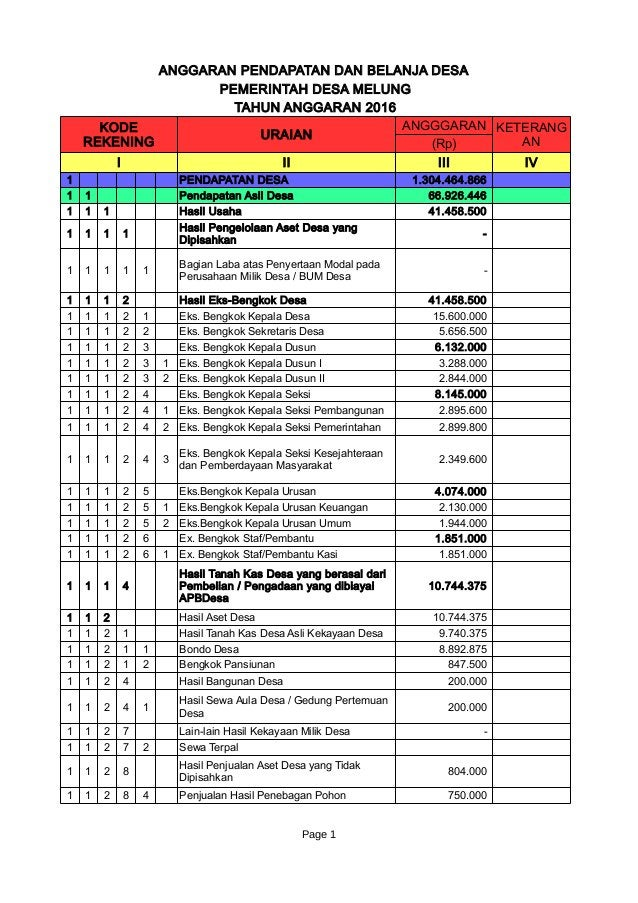 Page 1 ANGGARAN PENDAPATAN DAN BELANJA DESA PEMERINTAH DESA MELUNG TAHUN ANGGARAN 2016 URAIAN ANGGGARAN (Rp) I II III IV 1...