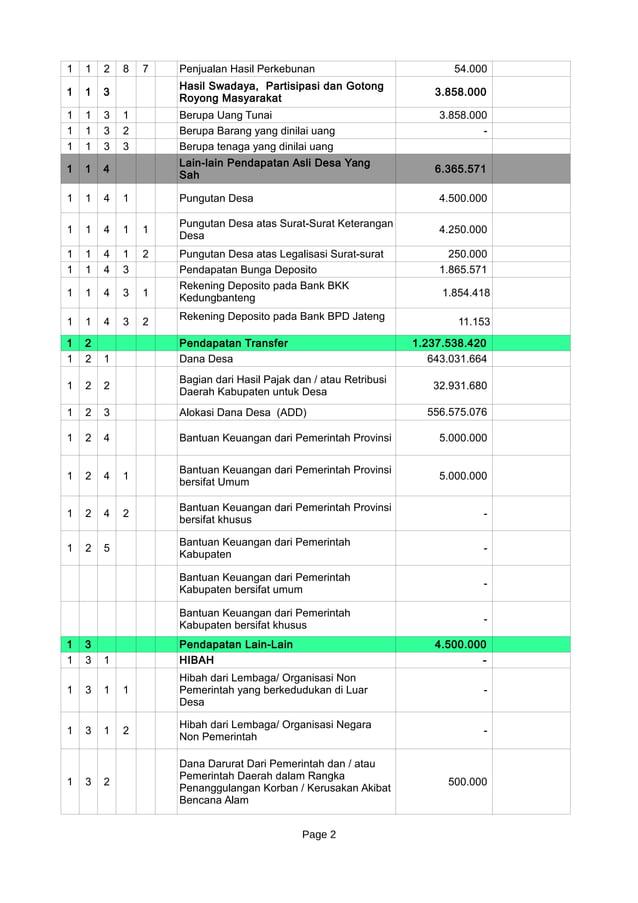 Page 2 1 1 2 8 7 Penjualan Hasil Perkebunan 54.000 1 1 3 3.858.000 1 1 3 1 Berupa Uang Tunai 3.858.000 1 1 3 2 Berupa Bara...