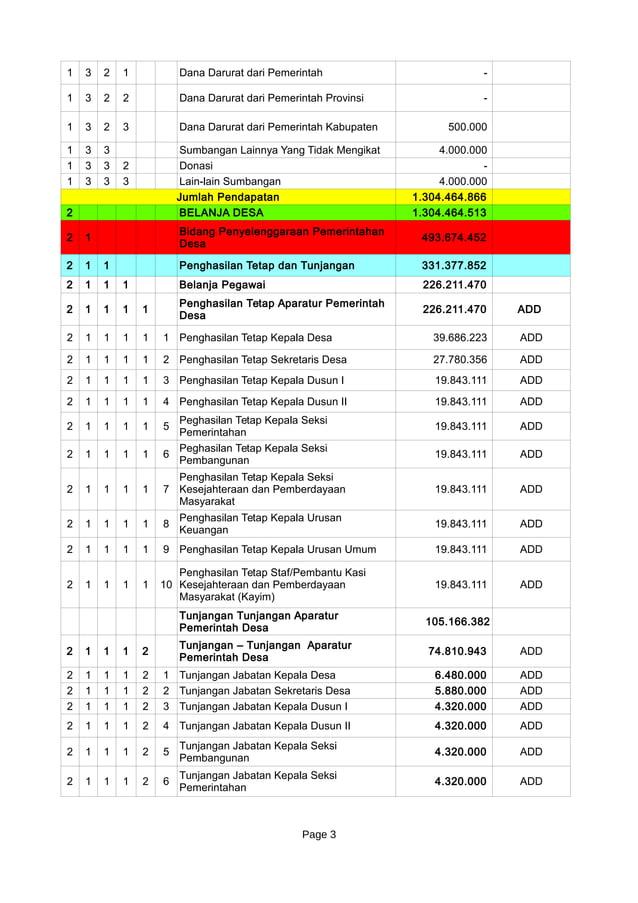 Page 3 1 3 2 1 Dana Darurat dari Pemerintah - 1 3 2 2 Dana Darurat dari Pemerintah Provinsi - 1 3 2 3 Dana Darurat dari Pe...