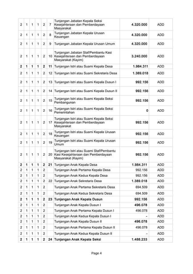 Page 4 2 1 1 1 2 7 4.320.000 ADD 2 1 1 1 2 8 4.320.000 ADD 2 1 1 1 2 9 Tunjangan Jabatan Kepala Urusan Umum 4.320.000 ADD ...