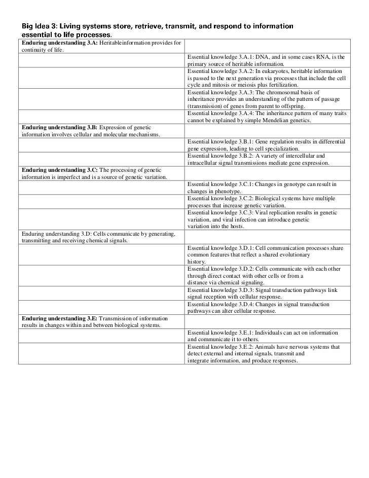 ap biology outline for behavior Ap biology is structured around four big ideas,  pill bug behavior (done in class) biology 12h  documents similar to ap biology course outline 2017.