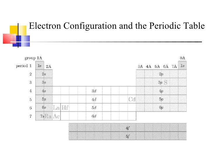 Ap Chapter 8 Periodic Table