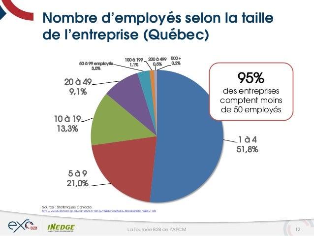 Nombre d'employés selon la taille de l'entreprise (Québec) 1 à 4 51,8% 5 à 9 21,0% 10 à 19 13,3% 20 à 49 9,1% 50 à 99 empl...