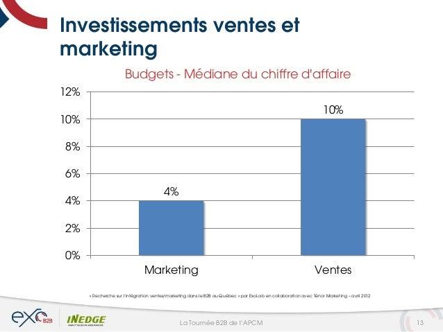 Investissements ventes et marketing « Recherche sur l'intégration ventes/marketing dans le B2B au Québec » par ExoLab en c...