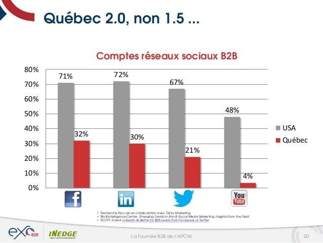 Québec 2.0, non 1.5 ... 71% 72% 67% 48% 32% 30% 21% 4% 0% 10% 20% 30% 40% 50% 60% 70% 80% Fb Li Tw YT Comptes réseaux soci...
