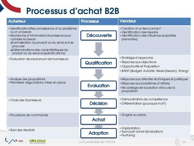 Processus d'achat B2B Acheteur • Identification/Reconnaissance d'un problème ou d'un besoin • Recherche d'information/four...