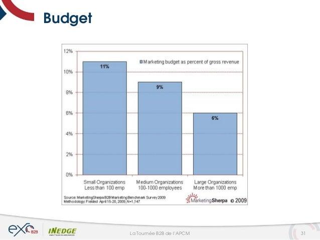 Budget 31La Tournée B2B de l'APCM