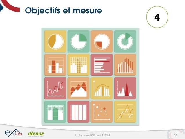 Objectifs et mesure 4 33La Tournée B2B de l'APCM