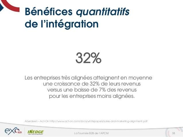 Bénéfices quantitatifs de l'intégration 32% Les entreprises très alignées atteignent en moyenne une croissance de 32% de l...