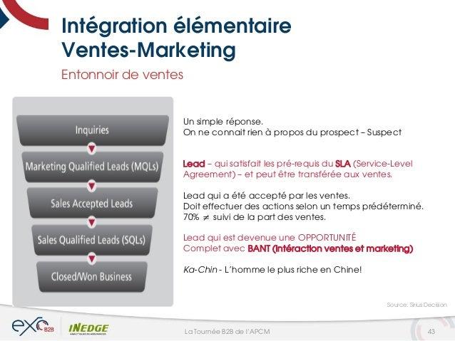 Intégration élémentaire Ventes-Marketing Entonnoir de ventes Un simple réponse. On ne connait rien à propos du prospect – ...