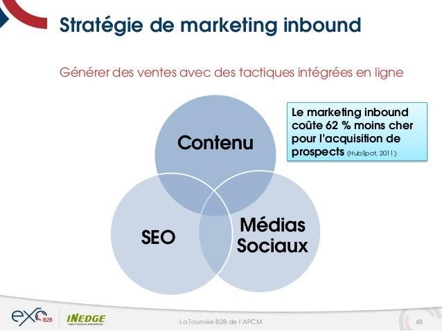 Stratégie de marketing inbound Contenu Médias SociauxSEO Générer des ventes avec des tactiques intégrées en ligne Le marke...