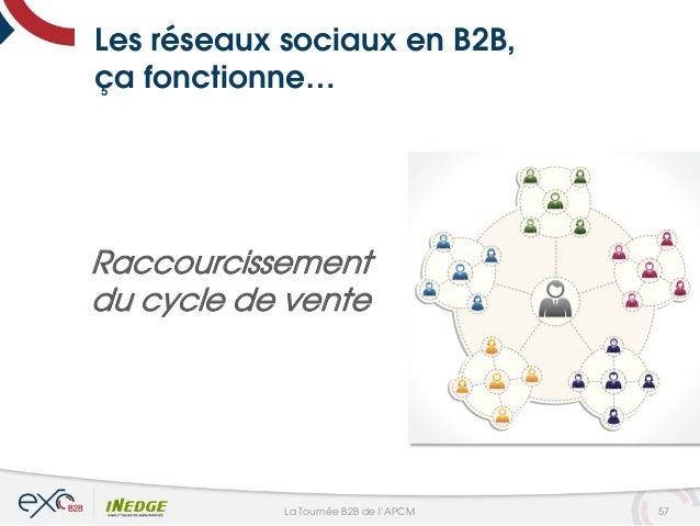 Les réseaux sociaux en B2B, ça fonctionne… Raccourcissement du cycle de vente 57La Tournée B2B de l'APCM
