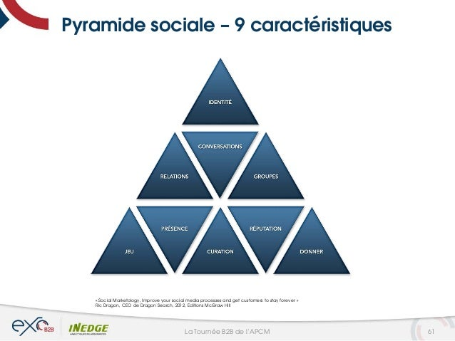 Pyramide sociale – 9 caractéristiques « Social Marketology, Improve your social media processes and get customers to stay ...