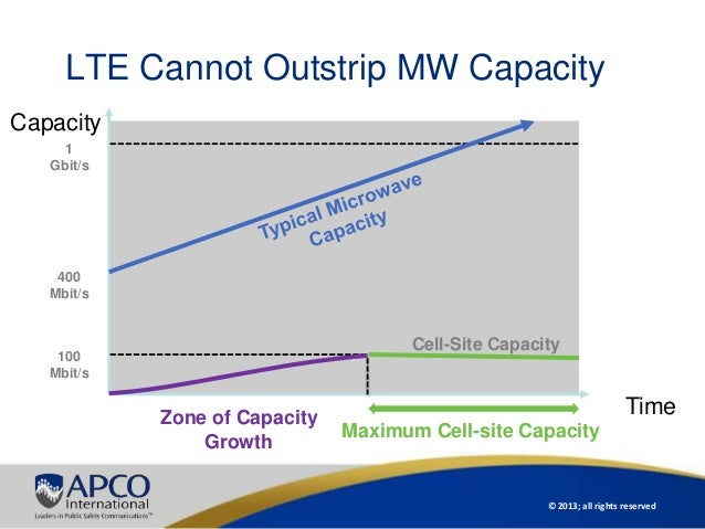 © 2013; all rights reservedLTE Cannot Outstrip MW CapacityMaximum Cell-site CapacityZone of CapacityGrowth100Mbit/s400Mbit...