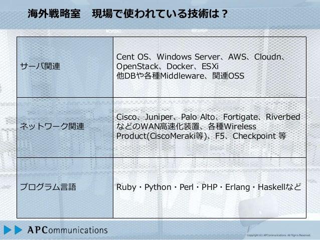 海外戦略室 現場で使われている技術は? サーバ関連 Cent OS、Windows Server、AWS、Cloudn、 OpenStack、Docker、ESXi 他DBや各種Middleware、関連OSS ネットワーク関連 Cisco、J...