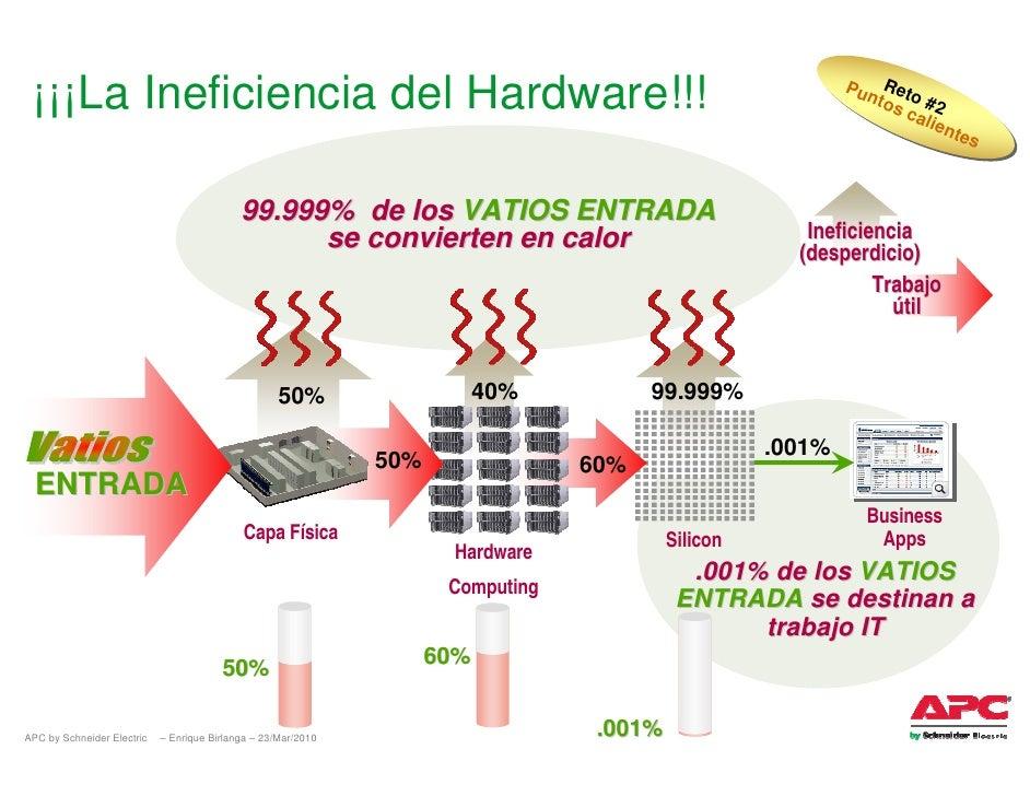 ¡¡¡La Ineficiencia del Hardware!!!                                                                          Pu Reto       ...