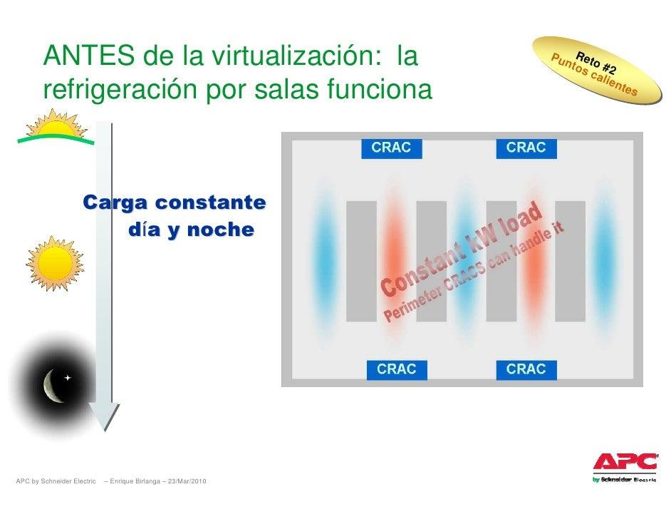 ANTES de la virtualización: la                         Pu Reto                                                            ...