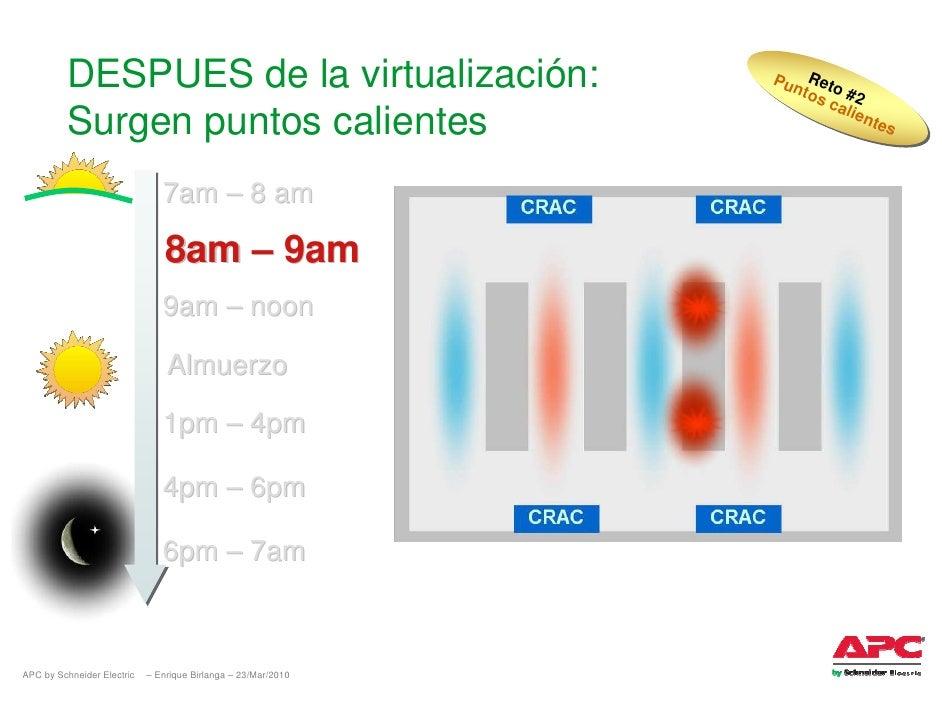 DESPUES de la virtualización:                         Pu Reto                                                             ...
