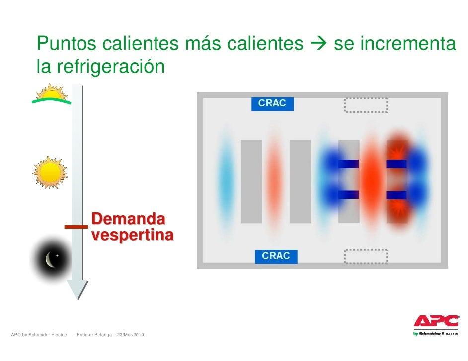 Puntos calientes más calientes                      se incrementa            la refrigeración                             ...