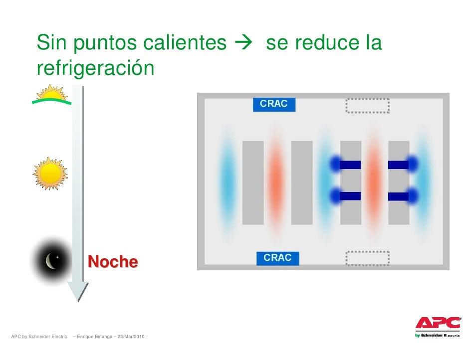 Sin puntos calientes                                se reduce la            refrigeración                                 ...