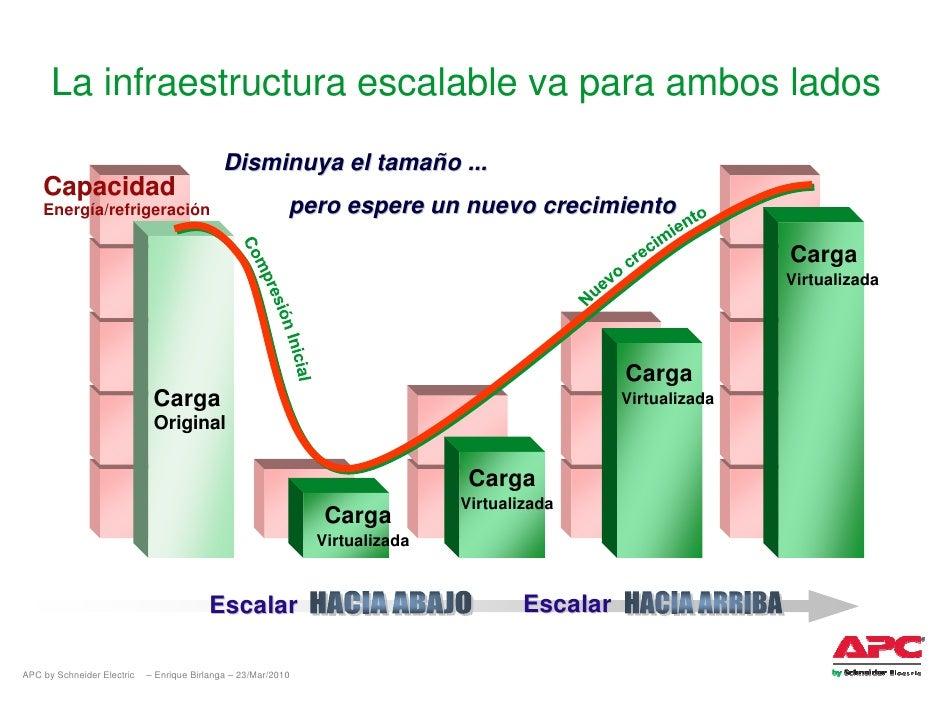 La infraestructura escalable va para ambos lados                                              Disminuya el tamaño ...     ...