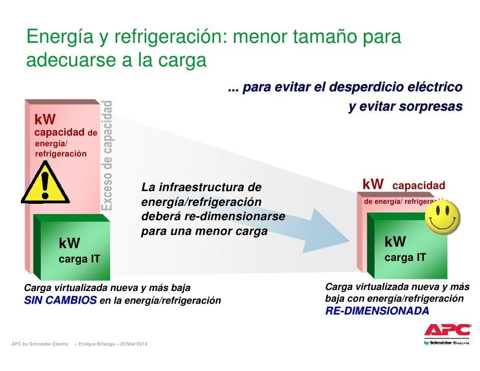 Energía y refrigeración: menor tamaño para       adecuarse a la carga                                                     ...