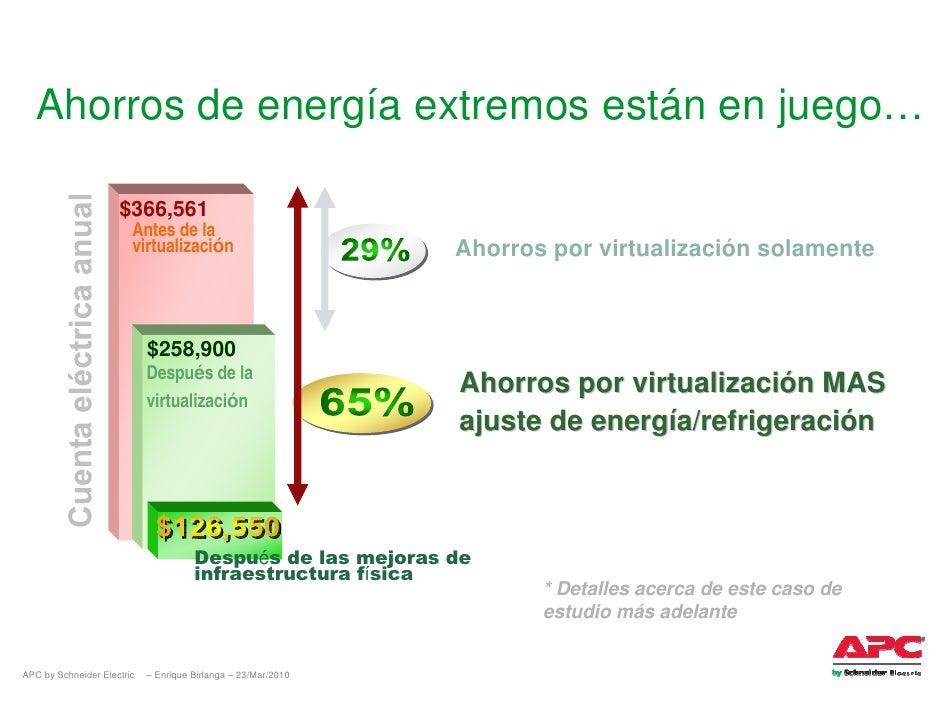 Ahorros de energía extremos están en juego…                       $366,561                         Antes de la            ...