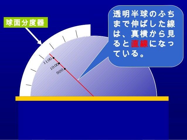 9:0010:0011:00 透明半球のふち まで伸ばした線 は、真横から見 ると直線になっ ている。 球面分度器