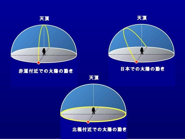 天頂 天頂 天頂 赤道付近での太陽の動き 日本での太陽の動き 北極付近での太陽の動き