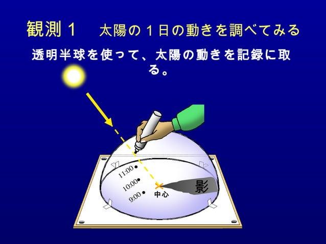 観測1 太陽の1日の動きを調べてみる 透明半球を使って、太陽の動きを記録に取 る。 10:00 11:00 9:00 影中心