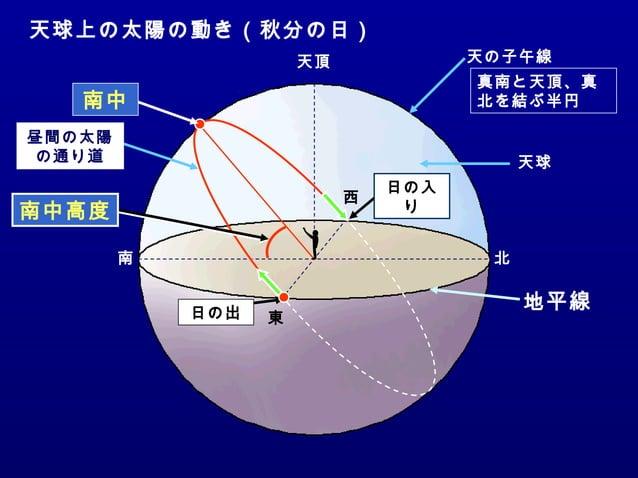 東 南 西 北 天頂 南中高度 日の出 日の入 り 昼間の太陽 の通り道 南中 天球 天の子午線 天球上の太陽の動き(秋分の日) 地平線 真南と天頂、真 北を結ぶ半円