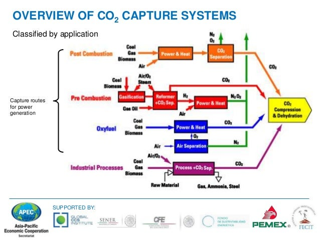Mixed solvent in co2 capture technology