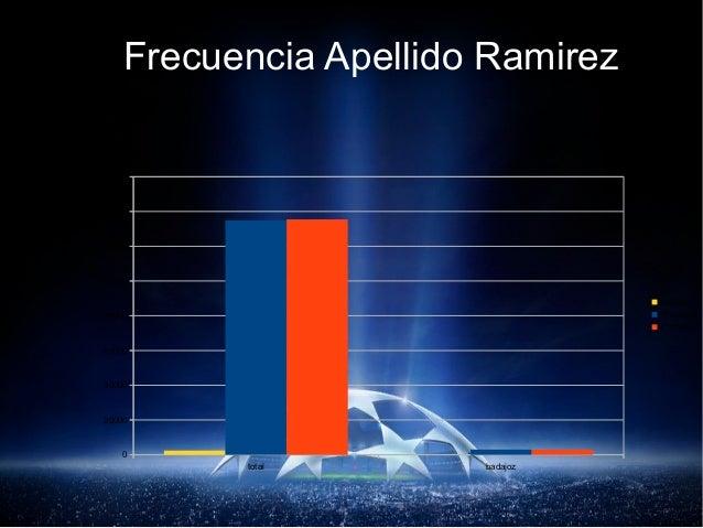 Frecuencia Apellido Ramirez total badajoz 0 20000 40000 60000 80000 100000 120000 140000 160000 ambos 1º apellido 2º apell...
